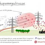 Geladene Abgase durch Starkstromleiungen