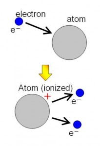Schaubild Ionisation